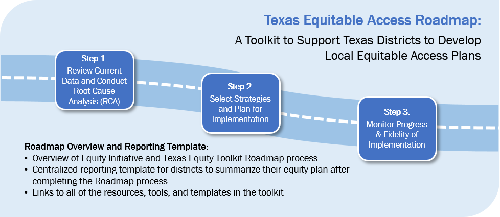 image of 3 step Road Map process for Texas Equitiy reporting template